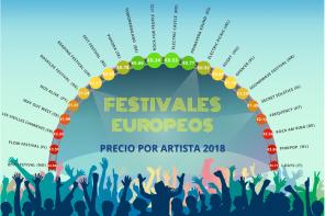 ¿Cuáles son los mejores festivales de música en Europa en 2018 según calidad/precio?